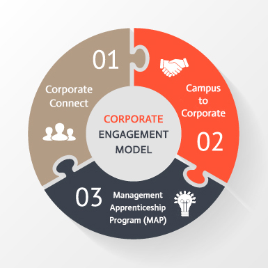 Globsyn Business School Corporate Engagement Model